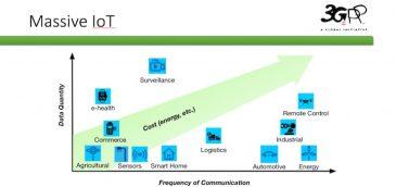 Los estándares relacionados con la 5G se seguirán desarrollando a lo largo de la próxima década