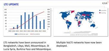 Monitoreando la evolución de LTE a 5G