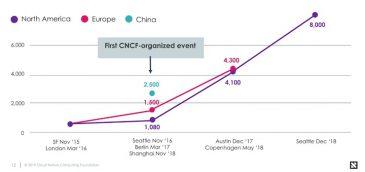 CNCF lanza el banco de pruebas de funciones de red nativas en la nube