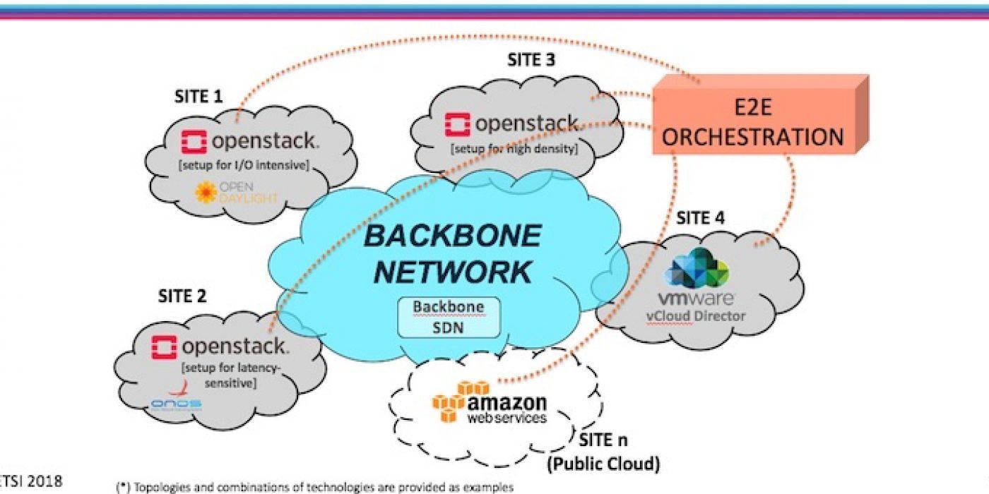 NFV: de la gestión de red tradicional a una operación automatizada y eficiente
