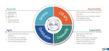 MEF: la economía digital requiere una dramática transformación de los servicios de red