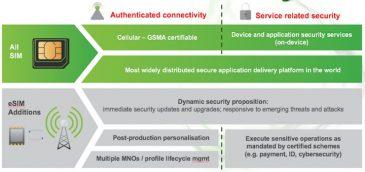 eSIM: una hoja de ruta hacia la seguridad dinámica y el control flexible de dispositivos conectados