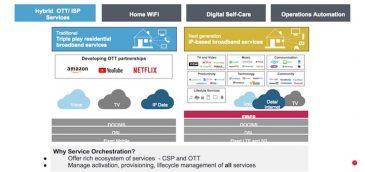 Orquestación de servicios para la gestión de la banda ancha dentro del hogar