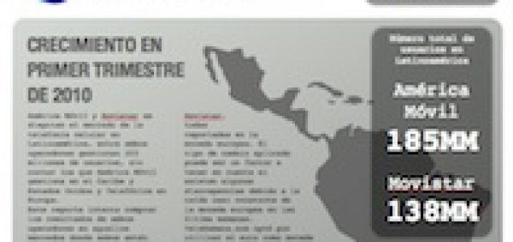 América Móvil Vs. Movistar en 1T2010
