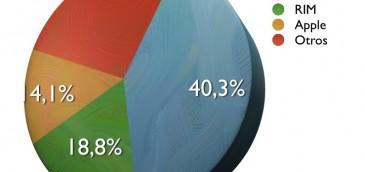Venta de smartphones crece un 43% en 2T2010
