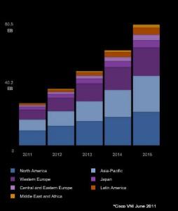 Crecimiento del tráfico IP por regiones 2011-2015, Cisco Visual Index Networking