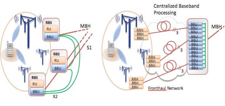 ¿Es el fronthaul el futuro del backhaul de las redes móviles?