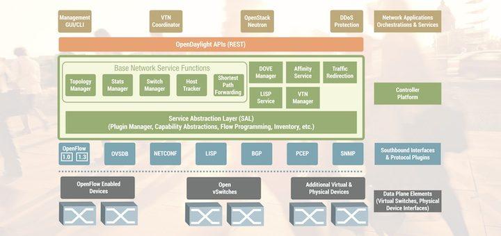 OpenDaylight introduce el siguiente release de su controlador SDN de código abierto: Helium
