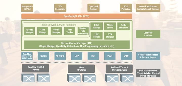 Controlador SDN de código abierto Hydrogen - Imagen: OpenDayLight