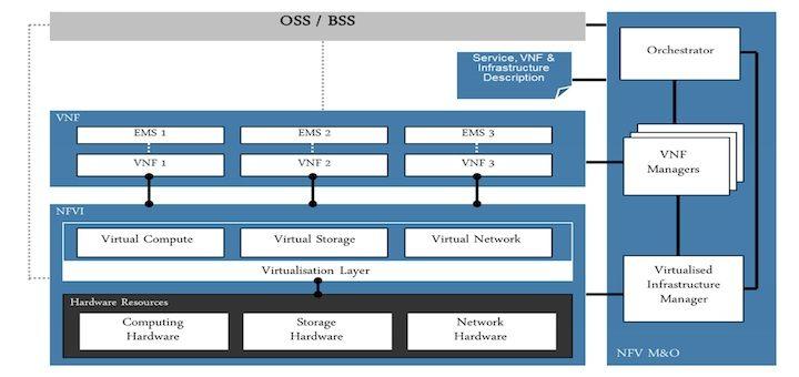 Oracle lanza nueva plataforma NFV para gestionar aplicaciones virtualizadas
