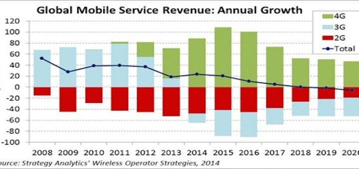 "Ingresos mundiales de telefonía móvil crecerán de forma ""modesta"" en 2014; en 2019 empezarán a decrecer"
