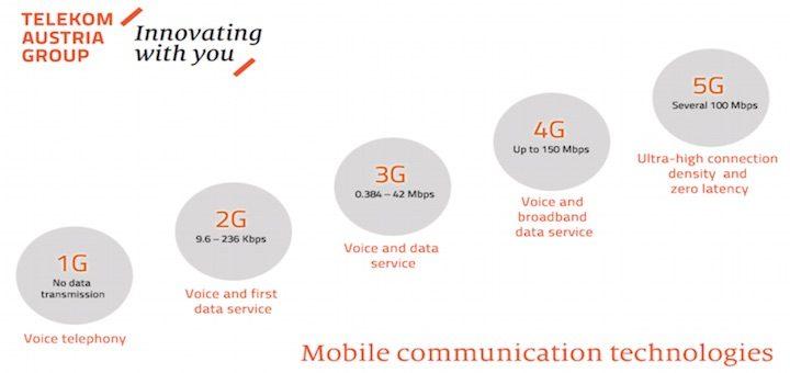 América Móvil también quiere contribuir con el desarrollo de la 5G, bueno, más o menos