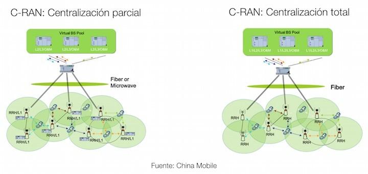 Samsung presenta mejoras de su solución C-RAN con su nueva versión 2.0