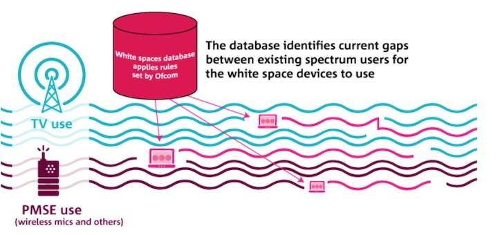 Ofcom autoriza el uso del espectro TV white spaces en el Reino Unido