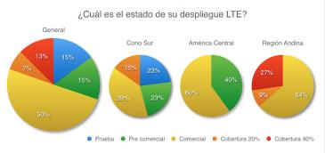 El 70% de los operadores móviles latinoamericanos cuentan con una oferta LTE comercial