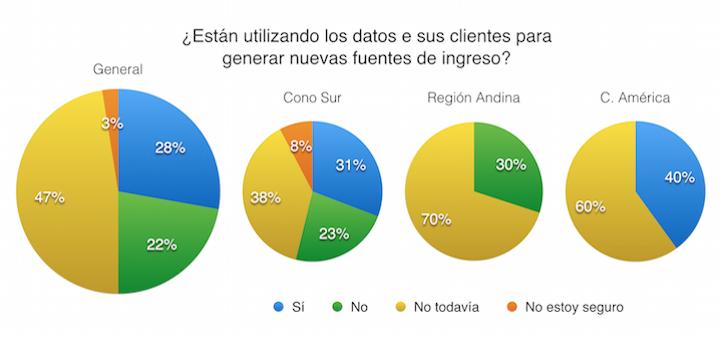 Un 69% de los operadores latinoamericanos aún no tienen un programa de Big Data establecido