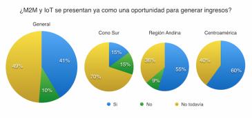 Un 41% de los operadores latinoamericanos genera nuevos negocios con M2M y IoT
