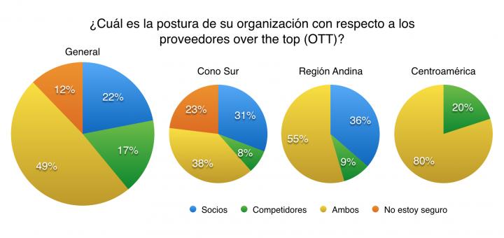 Sólo un 17% de los operadores creen que los OTTs son únicamente competidores