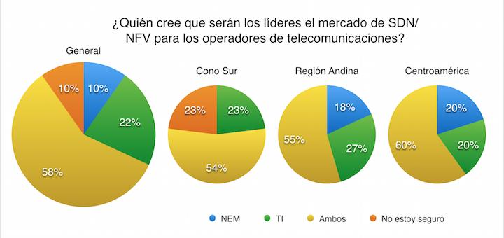 SDN/NFV: un 58% de los operadores cree que los NEM deberán colaborar con proveedores IT