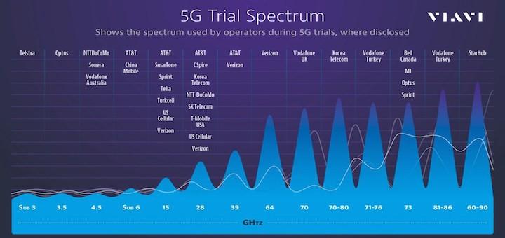 Ya son 25 los operadores que han realizado pruebas pre 5G
