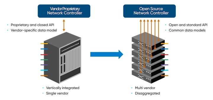 Proyecto ODTN: desagregación y código abierto para redes ópticas